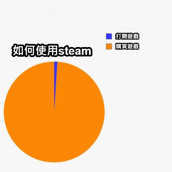 打開遊戲 購買遊戲 如何使用steam