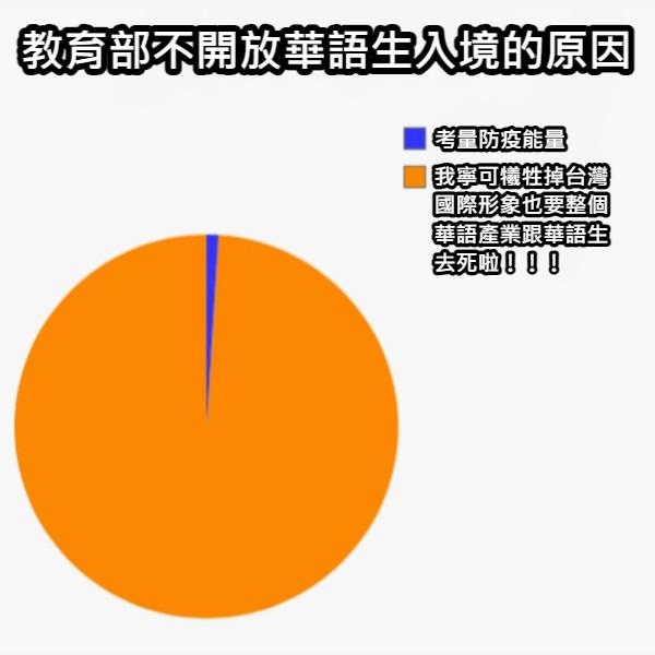 教育部不開放華語生入境的原因 考量防疫能量 我寧可犧牲掉台灣國際形象也要整個華語產業跟華語生去死啦!!!