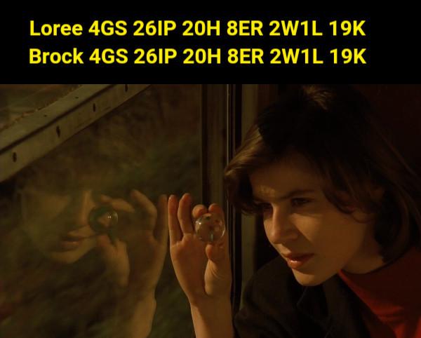 Loree 4GS 26IP 20H 8ER 2W1L 19K Brock 4GS 26IP 20H 8ER 2W1L 19K